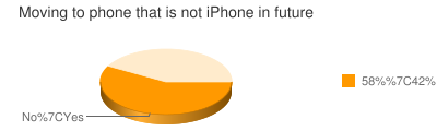 Moving to phone that is not iPhone in future
